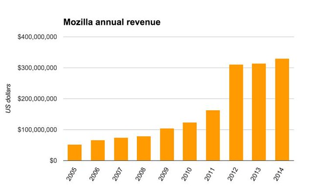 mozilla-revenue-2005-2014.jpg