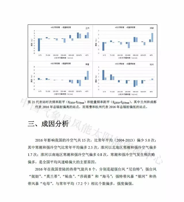 2016 wind energy solar energy resources, China Times publication in the official journal