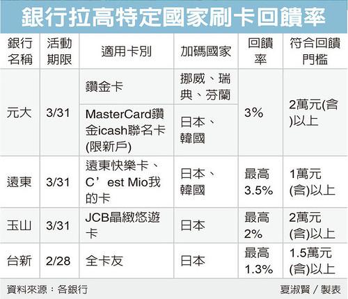出國刷對卡 最高回饋3.5%