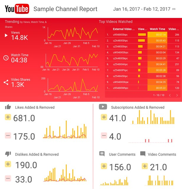 youtube data studio