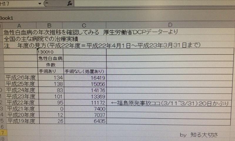 網友從日本厚生勞動省資料裡整理出的311前後急性白血病數據比較。