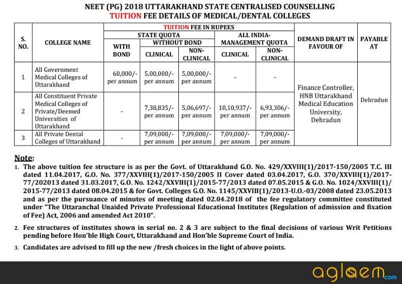 Uttarakhand PG Medical Admission 2018   Allotment Result
