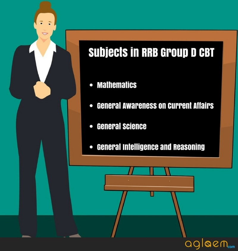 RRB Group D CBT Subjects