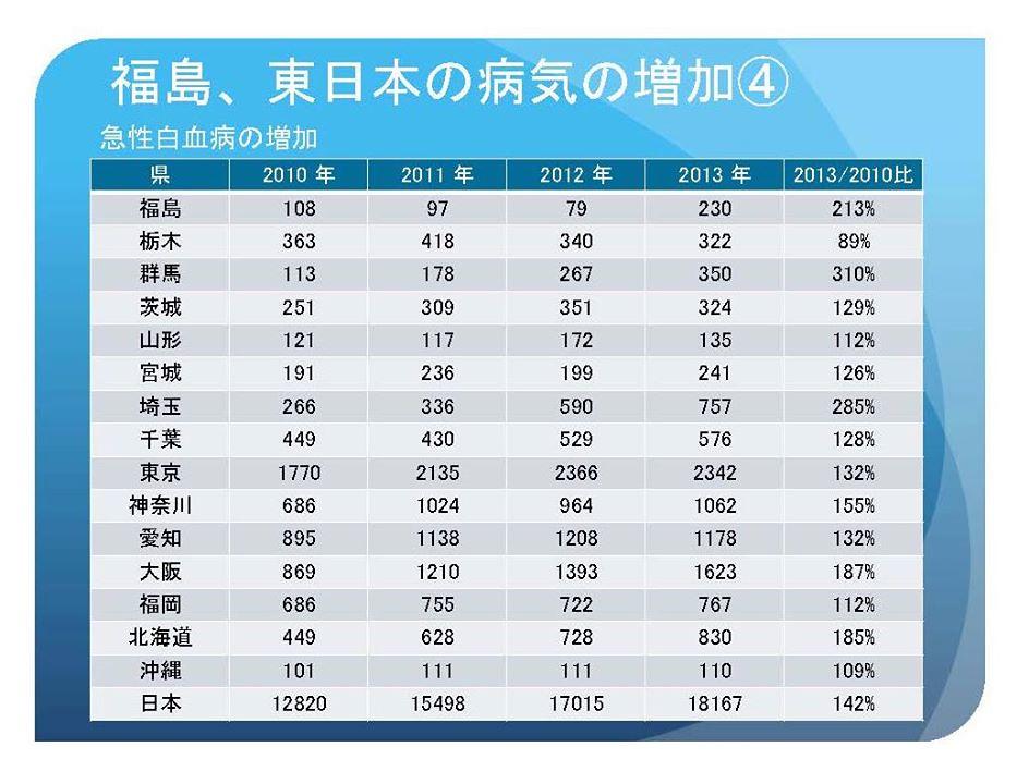 福島核災後東日本急性白血病的增加狀況。這份數據沒有包括保險適用外的治療。