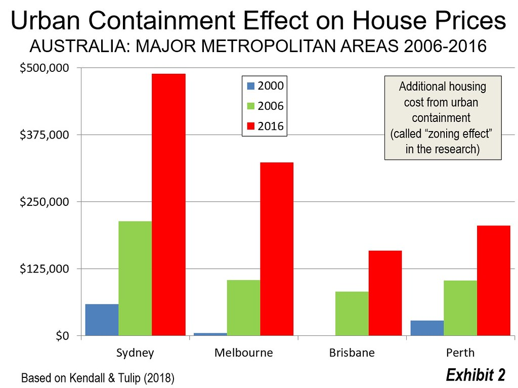 The Urban Containment Effect Zoning Effect On Australian