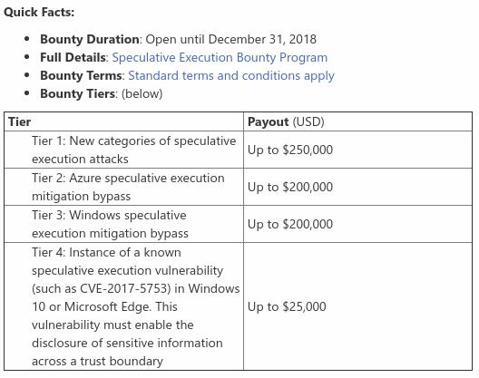 Programa-de-recompensas-por-hallar-vulnerabilidades-de-ejecucion-especulativa-de-Microsoft