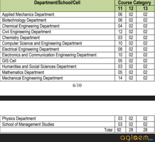 MNNIT Allahabad Ph.D Admission 2018