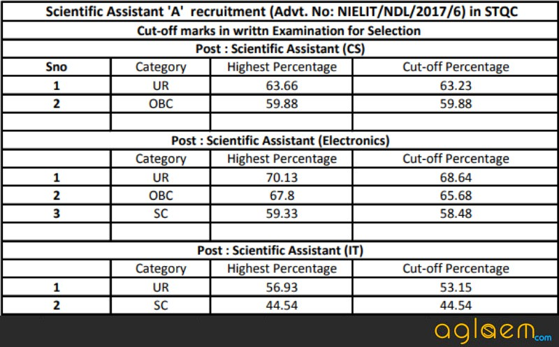 NIELIT Result 2017 for Scientist A and B