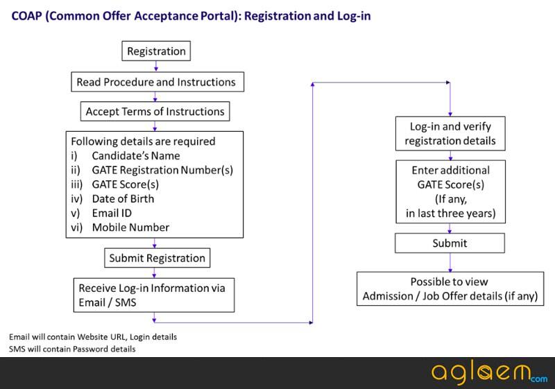 COAP 2018 Registration - Common Offer Acceptance Portal