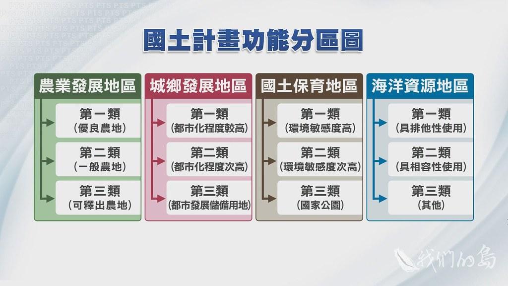 949-1-13國土計畫規範不同分類,目的是取代過去繁複的土地分區。