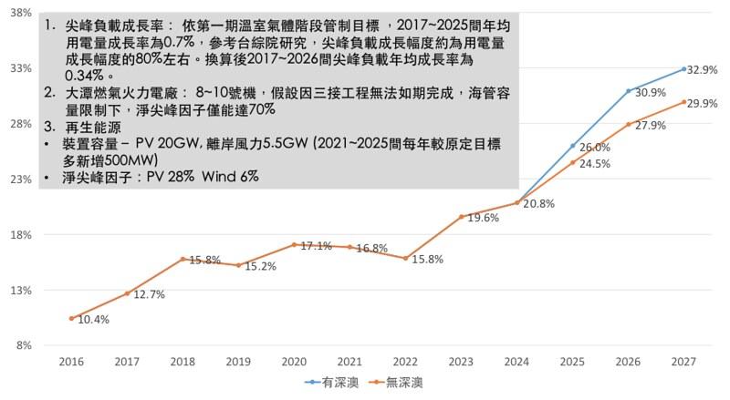 圖1c. 深澳更新案對於臺灣備用容量率之影響(低負載成長情境)