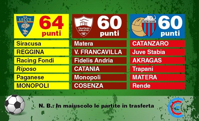 La corsa promozione verso la B (Grafico: Bruno Marchese)