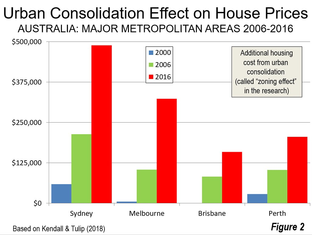 The Urban Consolidation Effect Zoning Effect On Australian