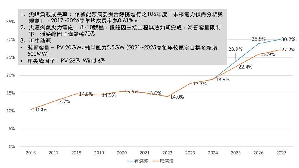 圖1b. 深澳更新案對於臺灣備用容量率之影響(中負載成長情境)