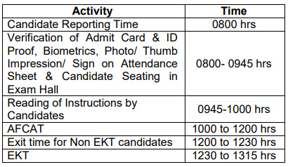 AFCAT 2018 Supplementary Exam on 24-25 March; Admit Card Released