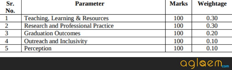 NIRF Ranking 2018: IISc is number 1, IIT Madras is at number 2, JNU and BHU also among top 10
