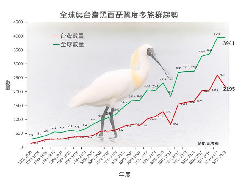 圖片提供:中華鳥會。