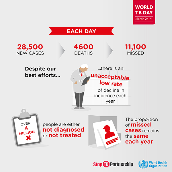 Tuberculosis (TB) is one of the top 10 causes of death worldwide. In 2016, 10.4 million people fell ill with TB, and 1.7 million died from the disease (including 0.4 million among people with HIV). Over 95% of TB deaths occur in low- and middle-income countries.