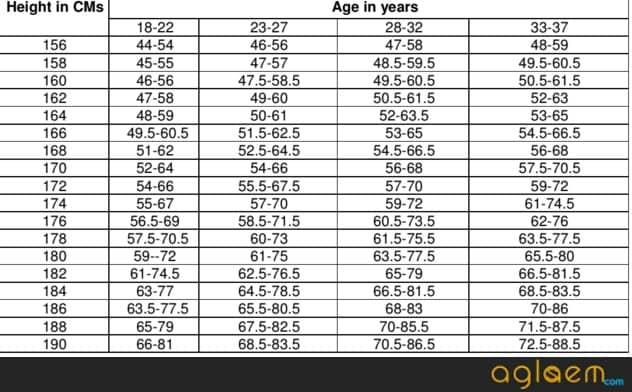 UPSC CAPF 2018 Eligibility, Age Limit