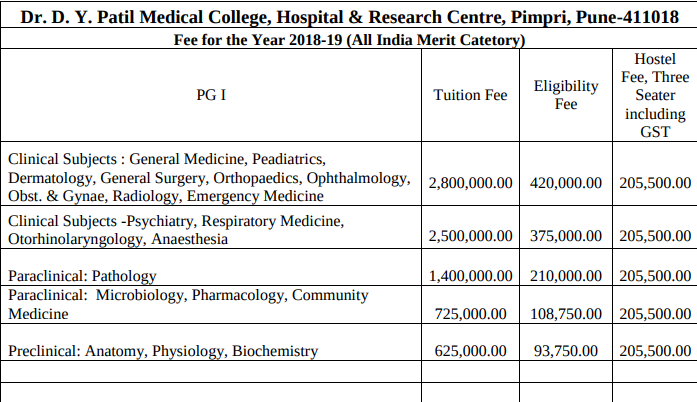 DY Patil Medical College Pune PG Degree / Diploma Admission 2018