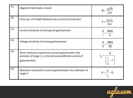 Important Notes of Physics for NEET, JEE: Moving Charges and Magnetic Field
