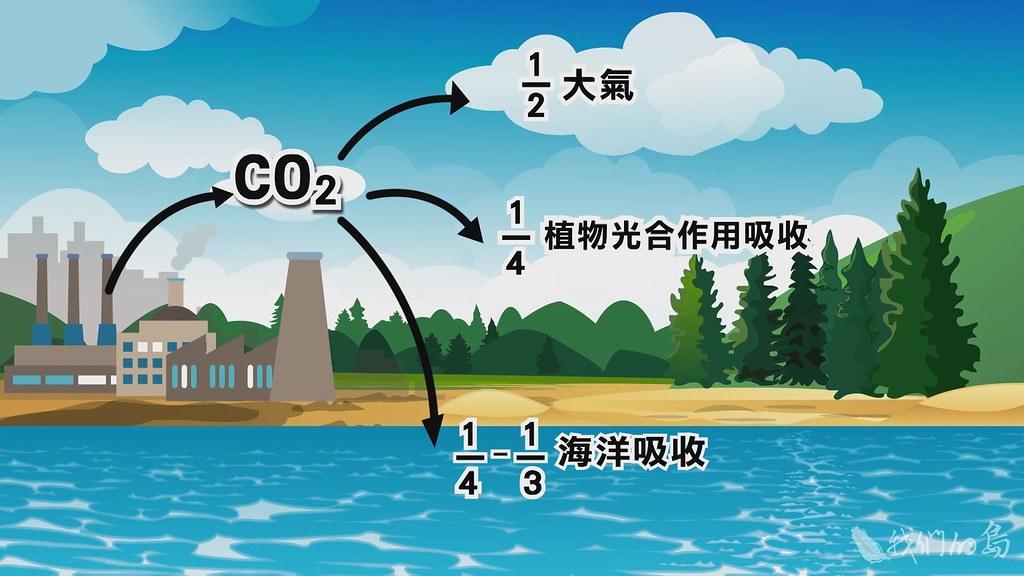 946-2-12二氧化碳不只是一種溫室氣體,也是一種酸性氣體。其中四分之一到三分之一是由海洋吸收。