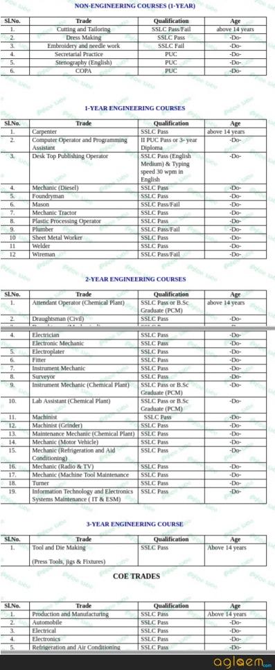 Karnataka ITI 2018 Admission, Form, Result, Merit List   emptrg.kar.nic.in