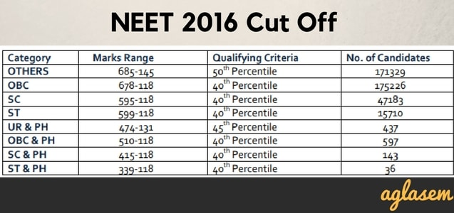 NEET 2018 Rank Predictor   Enter Marks And See Expected Rank!