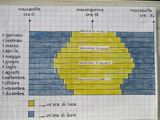 7 grafico variazione ore di luce