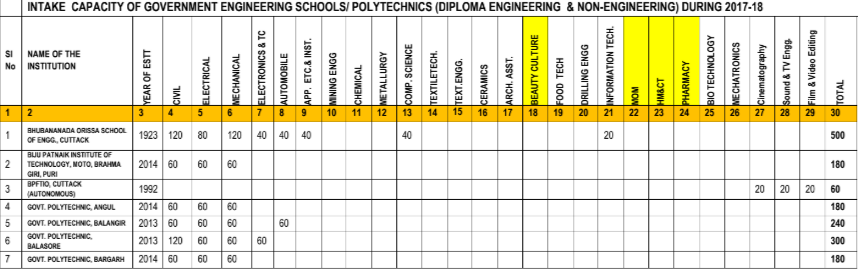 Odisha Diploma Admission 2018