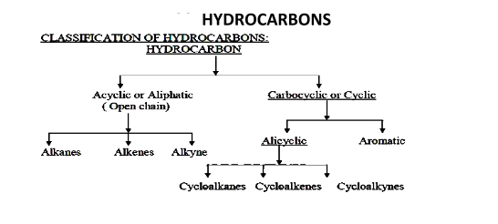 Important Notes of Chemistry for NEET, JEE: Hydrocarbons