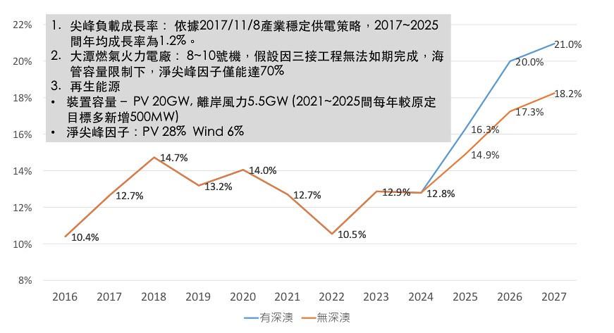 圖1a. 深澳更新案對於臺灣備用容量率之影響(高負載成長情境)