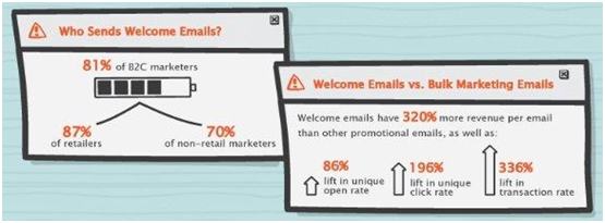 Welcome Emails: How to Engage Customers at the Beginning of Their Journey 4
