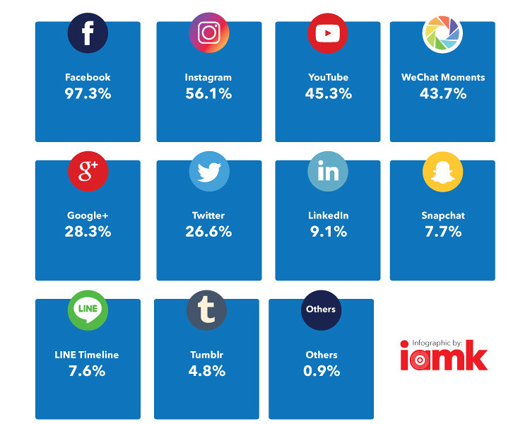 Statistic on Social Media Channels in Malaysia