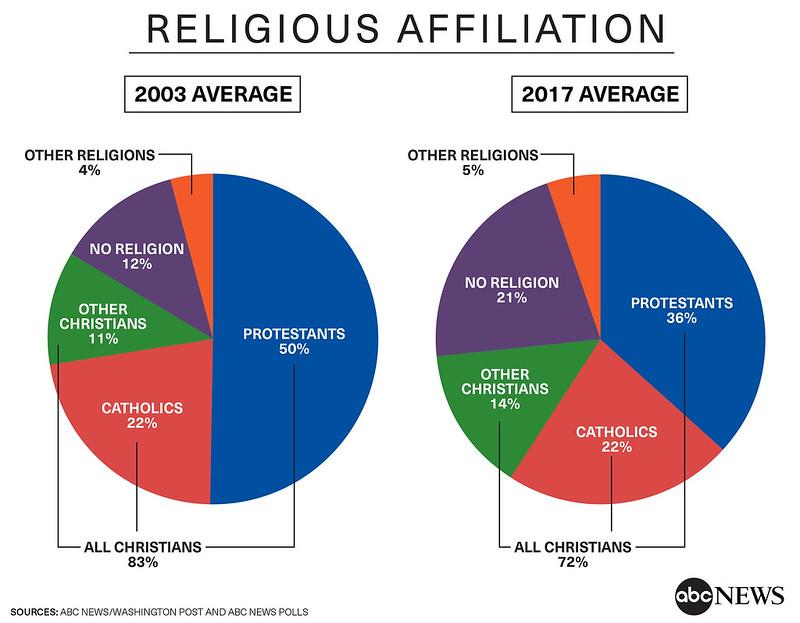 Descenso del protestantismo en Estados Unidos