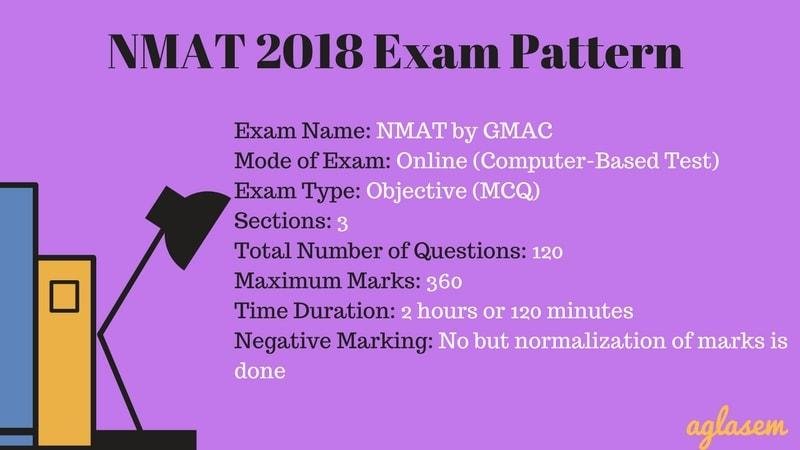 NMAT 2018: Preparation Tips, books, Exam Pattern, Syllabus  %Post Title, %Post Category, AglaSem