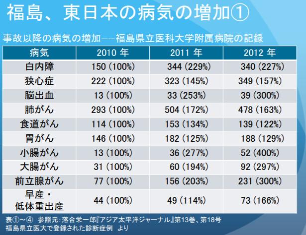 據福島醫大數據,像是腦出血、各類癌症(第4~9行)等,在災後倍增。(出自gowest-comewest簡報)