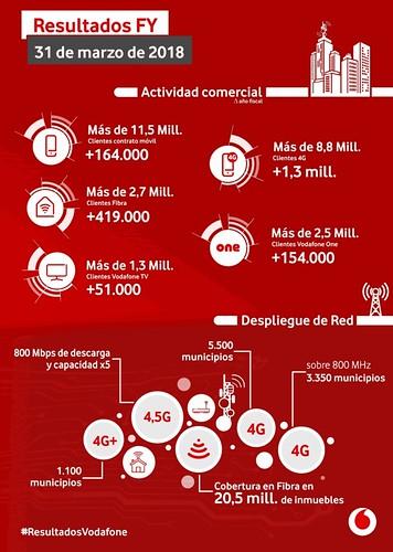 Infografia-Resultados-Vodafone-Espana-1718