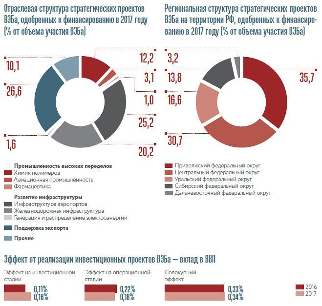 Отраслевая и региональная структура стратегических проектов ВЭБа