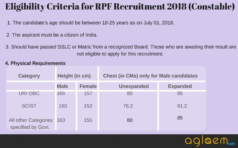 Eligibility Criteria for RPF Recruitment 2018