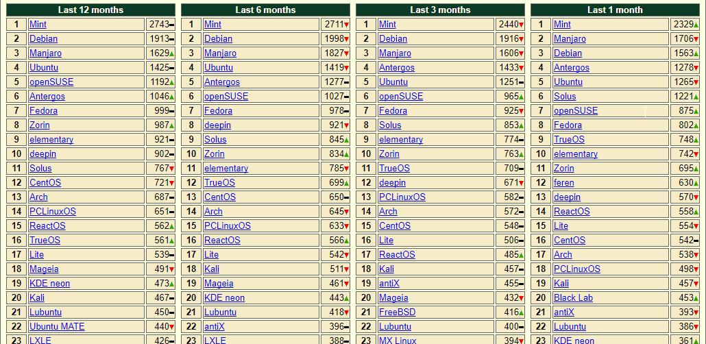 distrowatch-ranking