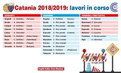 Catania 2018-19: lavori in corso