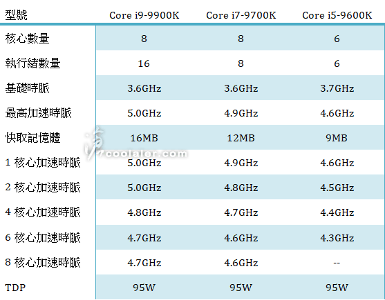 Intel-Core-9th-Gen-Series