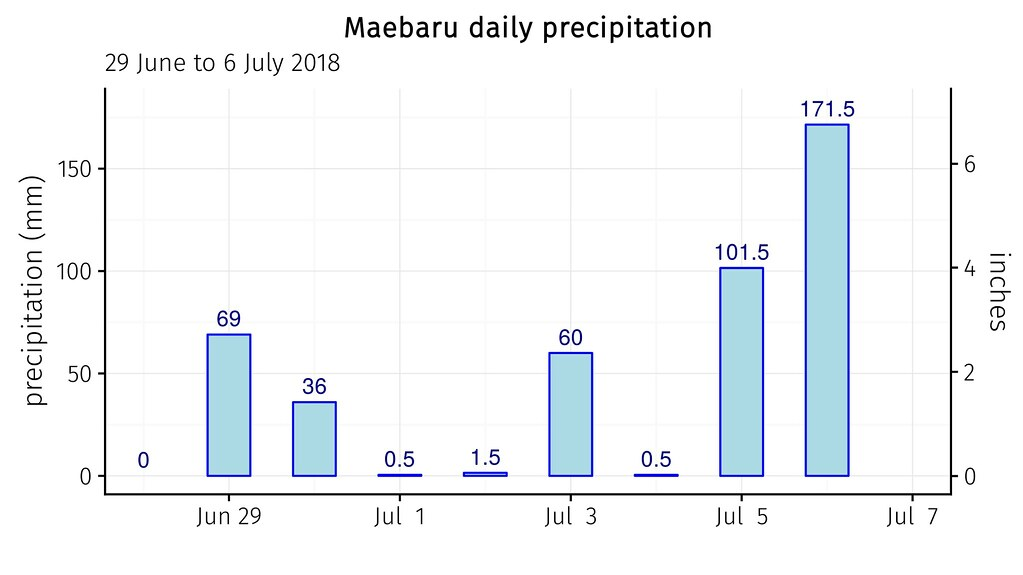 daily rainfall totals at Maebaru June 29 to July 6 2018