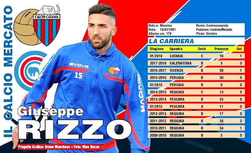 La scheda di Beppe Rizzo (Grafica a cura di Bruno Marchese)