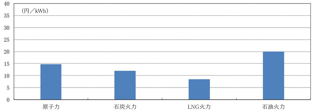 日本經濟研究中心報告中,試算各種發電方式的成本比較,核能比燃煤及天然氣都來得更貴 (已算入當前化石燃料價格下跌狀況)  (來源:日本經濟研究中心報告 (link is external) P.4)