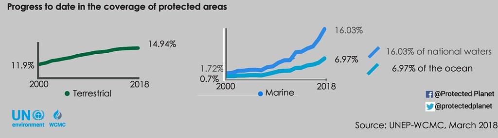 聯合國環境署世界保護監測中心至2018年3月全世界保護區覆蓋比例統計資料