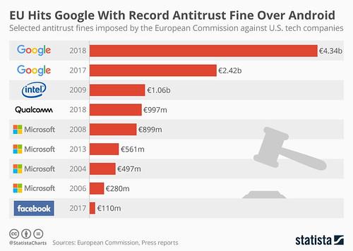 chartoftheday-14752-eu-antitrust-fines-against-tech-companies