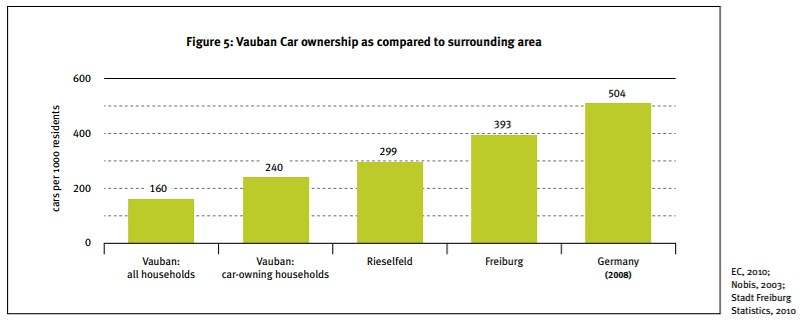 freiburg car ownership