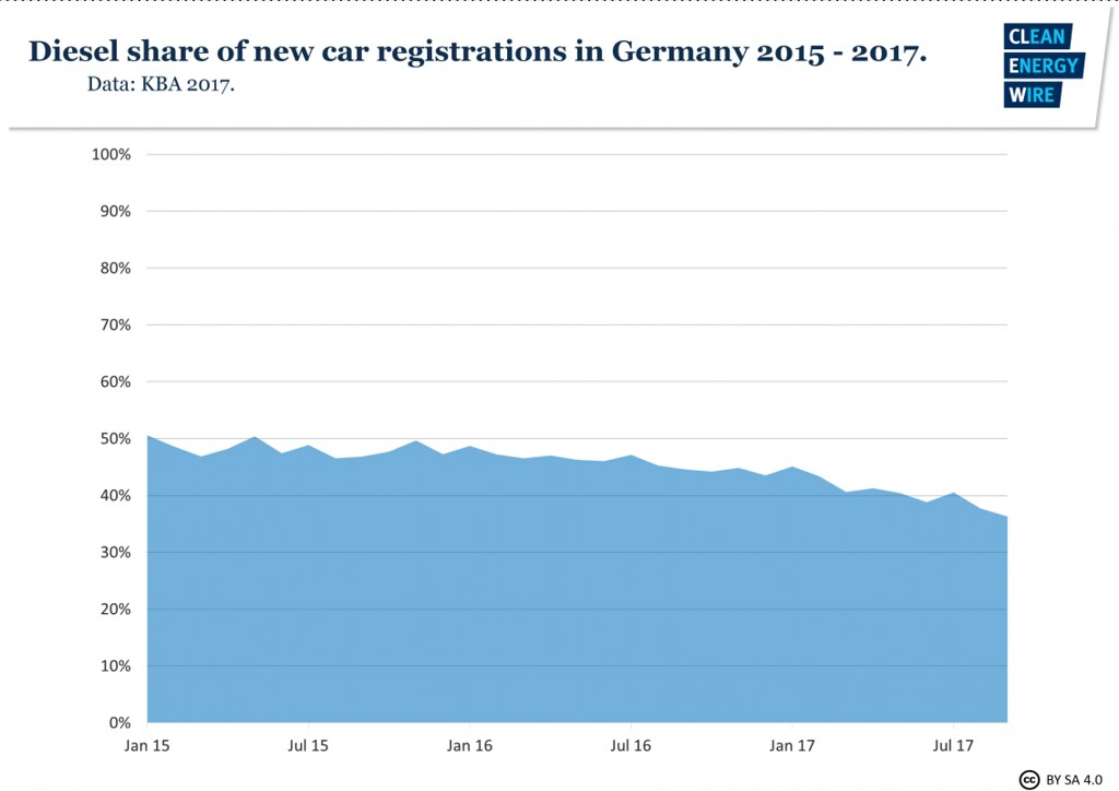 diesel-share-new-registrations-germany-2015-2017
